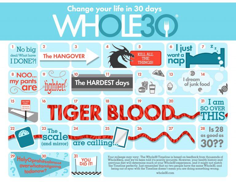 Whole30 Timeline Calendar
